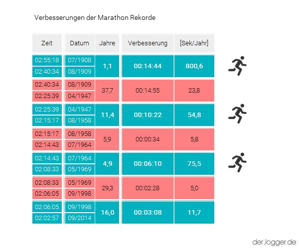 Tabelle Verbesserung der Marathon Weltrekorde und Weltbestzeiten