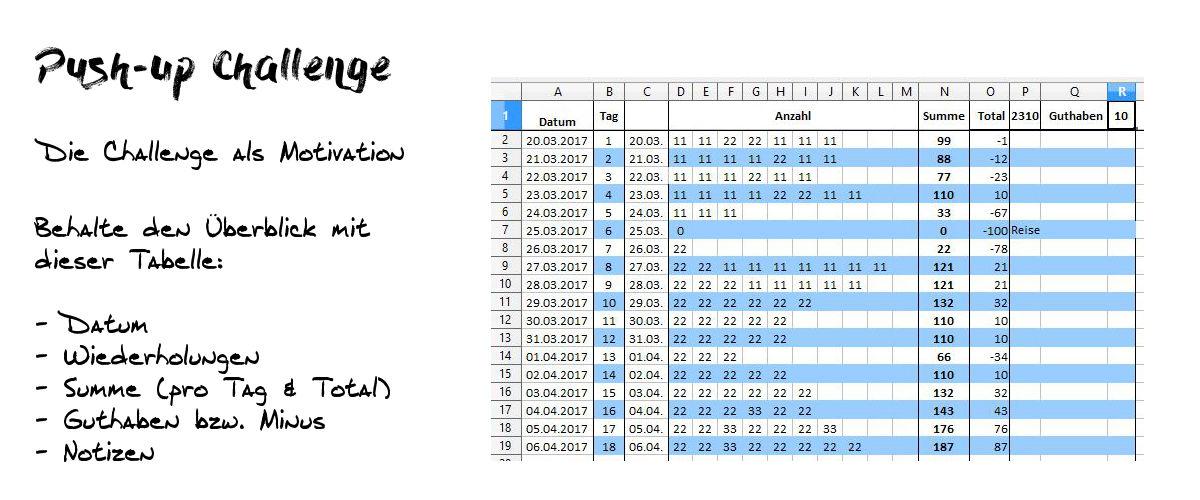 Push Up Challenge Trainigsplan mit Tabelle und Erläuterungen der Vorteile und Übungen